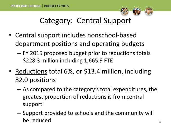 Category:  Central Support