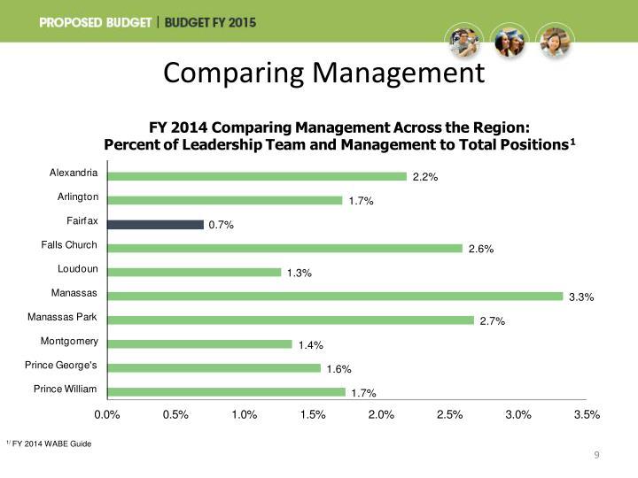 Comparing Management