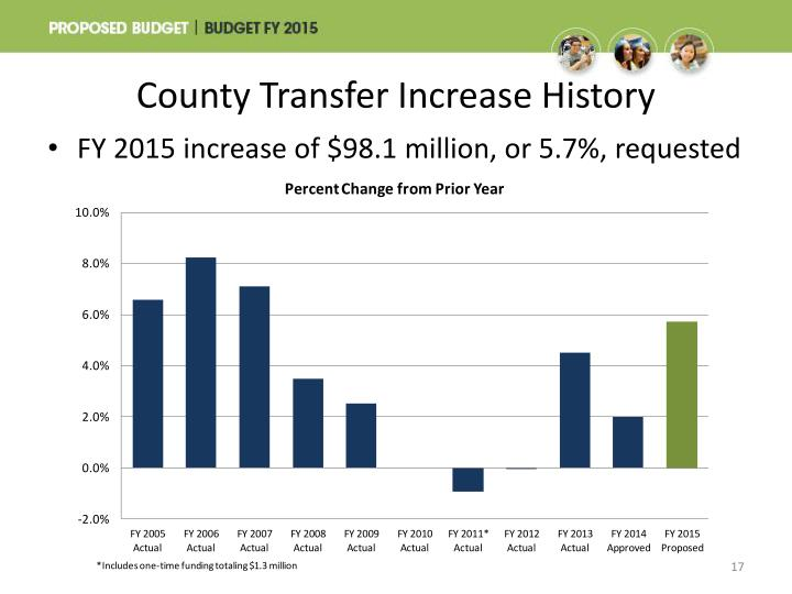County Transfer Increase History