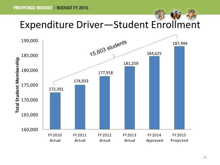 Expenditure Driver—Student Enrollment