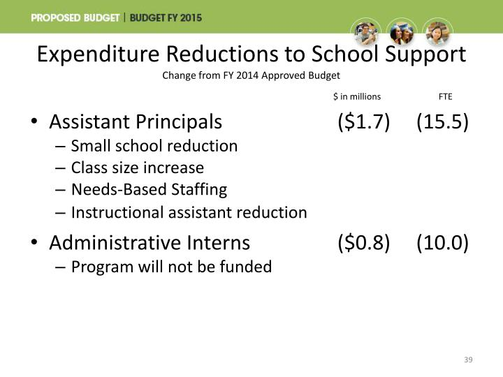 Expenditure Reductions to School Support