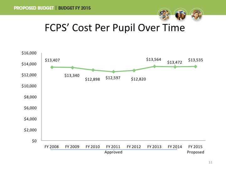 FCPS' Cost Per Pupil Over Time