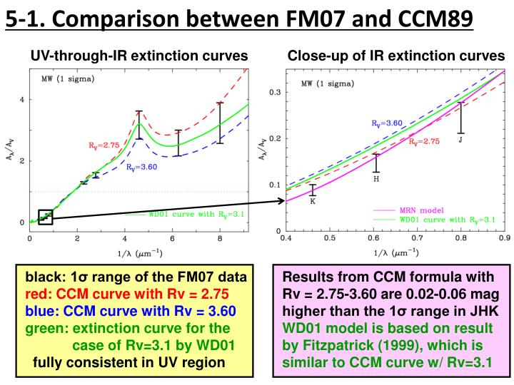 5-1. Comparison between FM07 and CCM89
