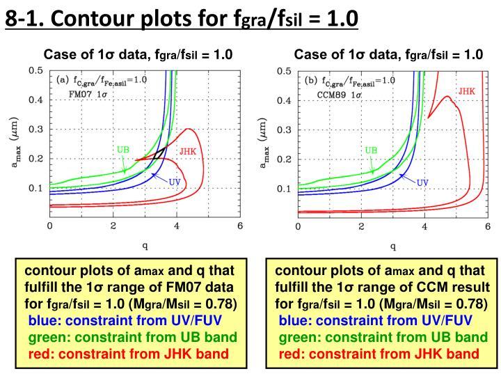8-1. Contour plots for