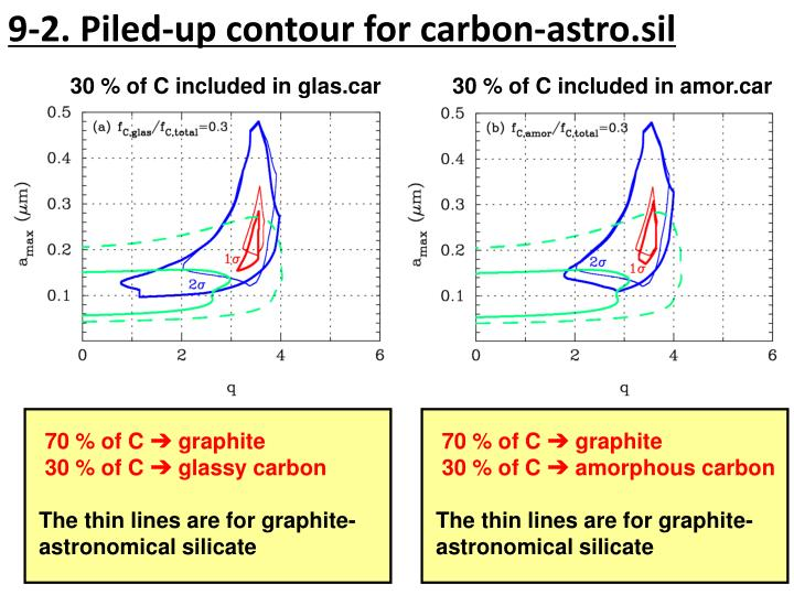 9-2. Piled-up contour for carbon-astro.sil
