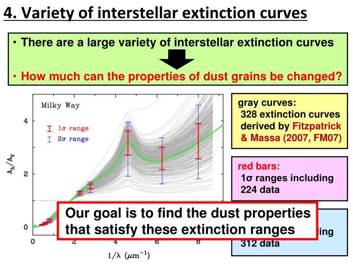 4. Variety of interstellar extinction curves