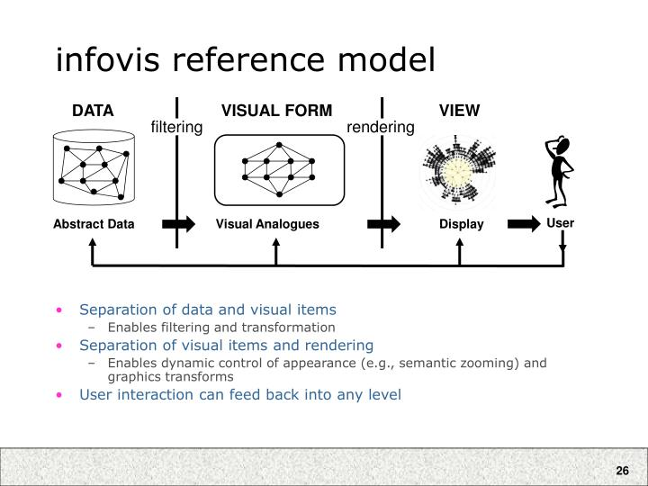 infovis reference model
