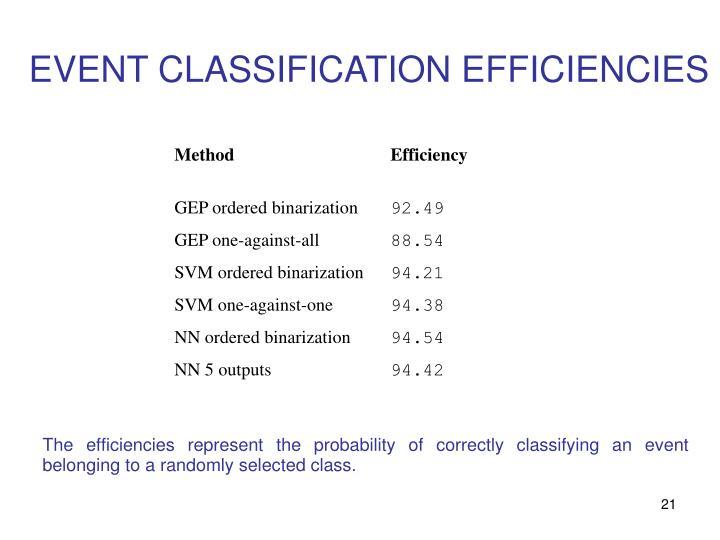 EVENT CLASSIFICATION EFFICIENCIES