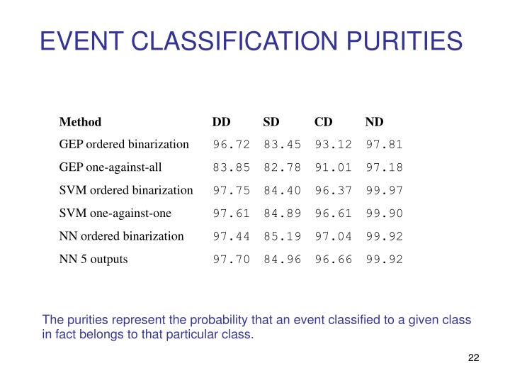 EVENT CLASSIFICATION PURITIES