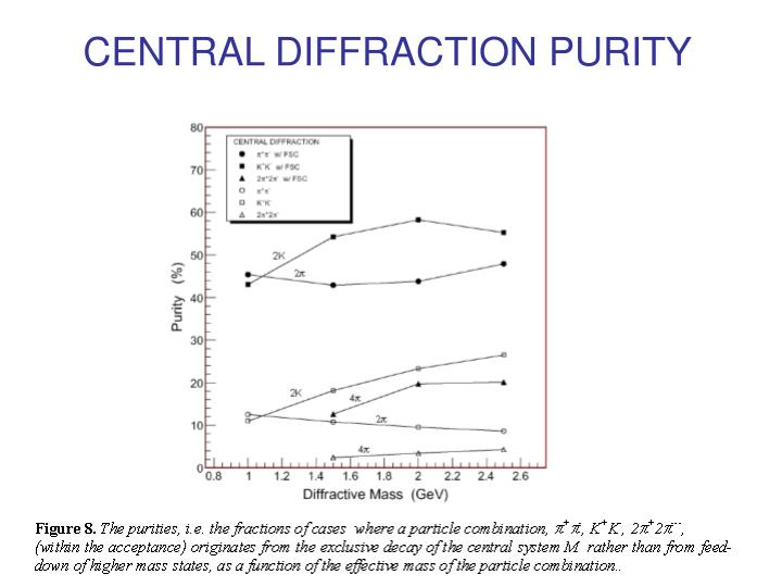CENTRAL DIFFRACTION PURITY