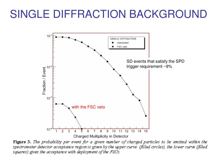 SINGLE DIFFRACTION BACKGROUND