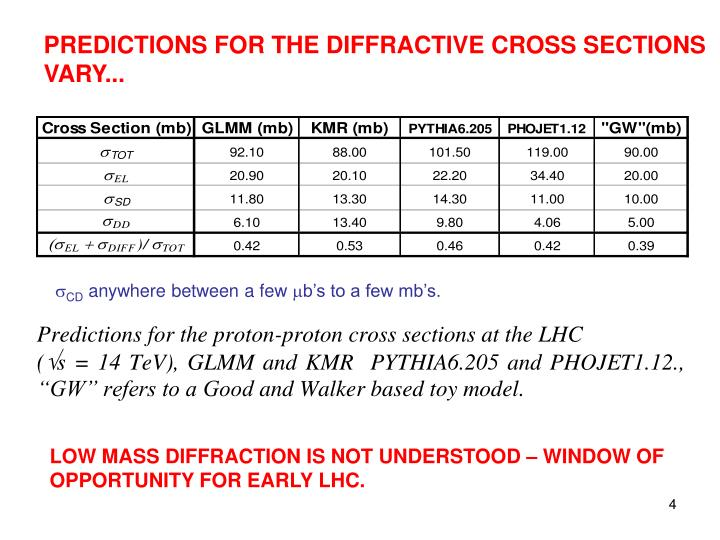 PREDICTIONS FOR THE DIFFRACTIVE CROSS SECTIONS
