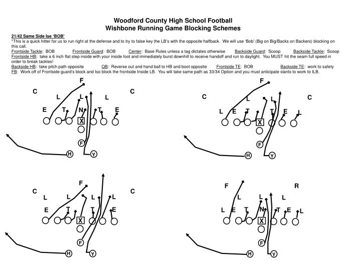 PPT - Woodford County High School Football Wishbone Running Game