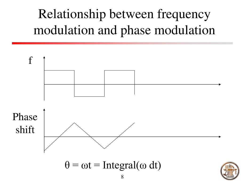 PPT - Angle modulation PowerPoint Presentation - ID:4124013