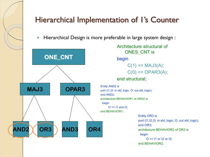 Hierarchical Implementation of 1's Counter