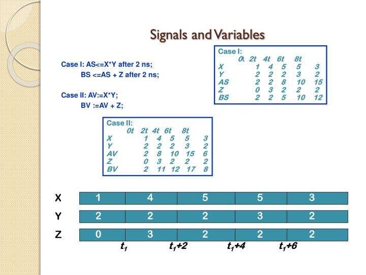 Signals and Variables
