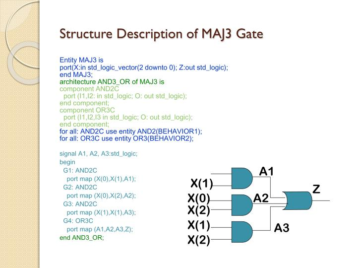 Structure Description of MAJ3 Gate