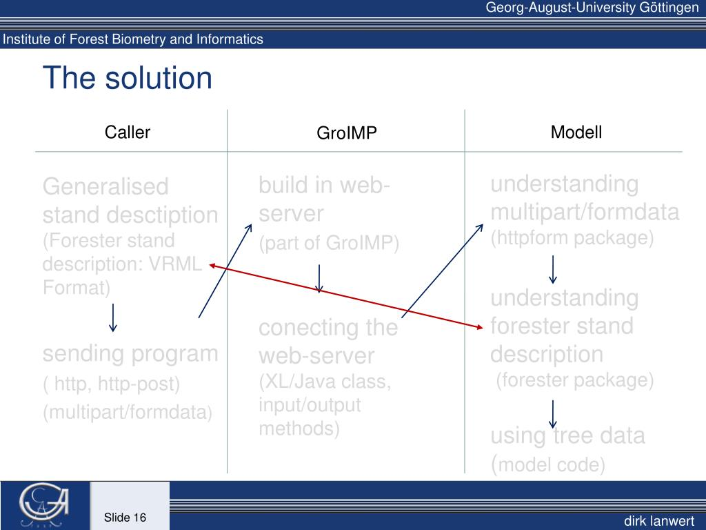 PPT - Ecophysiological forest stand modelling with XL/Java and