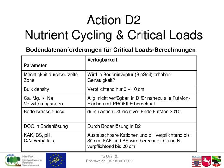 Action d2 nutrient cycling critical loads1
