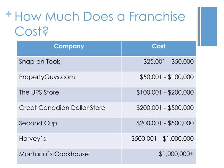 How Much Does a Franchise Cost?
