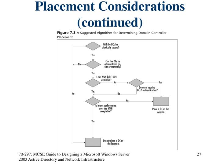 Placement Considerations (continued)