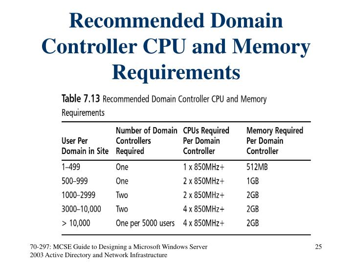 Recommended Domain Controller CPU and Memory Requirements