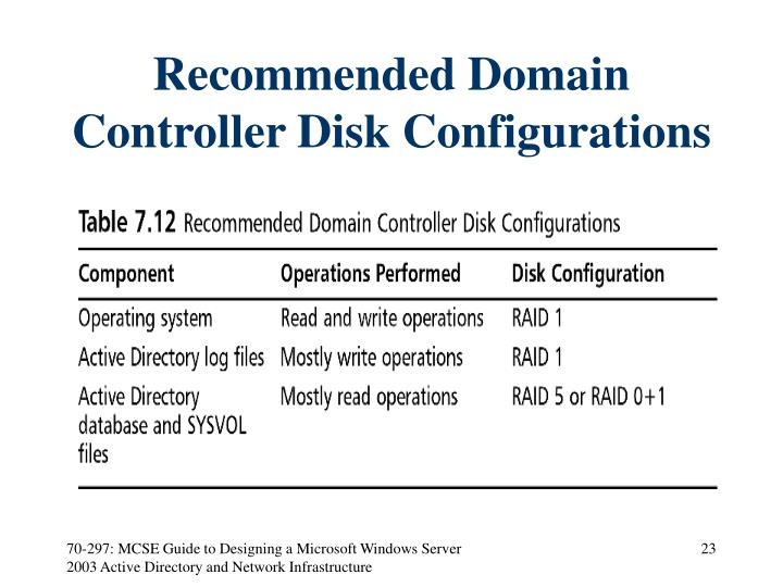 Recommended Domain Controller Disk Configurations