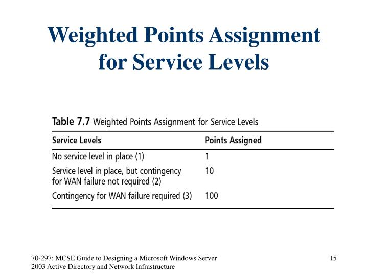 Weighted Points Assignment for Service Levels