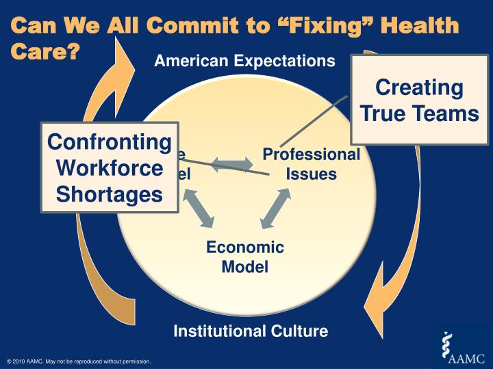 health care workforce shortages the healthcare workforce shortage a rapidly aging population, increased incidence of chronic illnesses, and expanded access to care due to health care reform all place an additional strain on hospitals that are already struggling to maintain an adequate workforce.