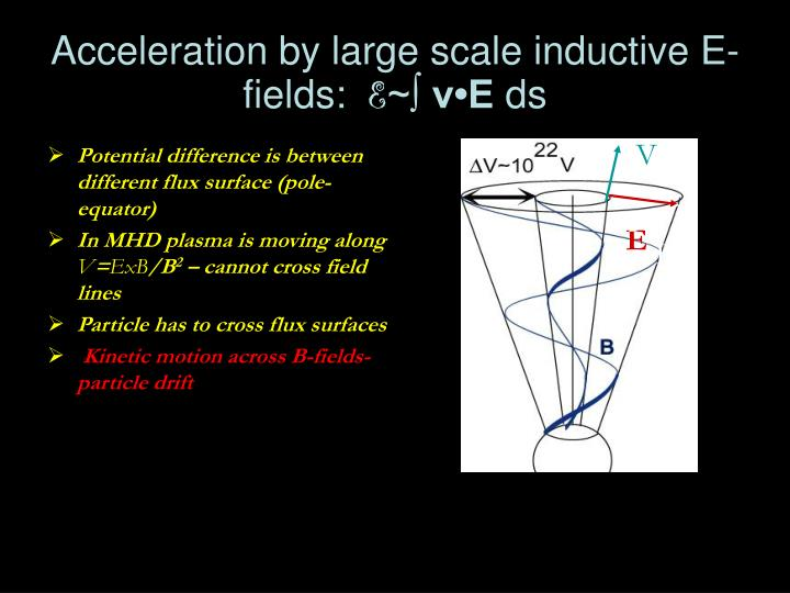 Acceleration by large scale inductive E-fields: