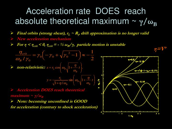 Acceleration rate  DOES  reach absolute theoretical maximum ~