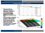 calibration measurements n type detector