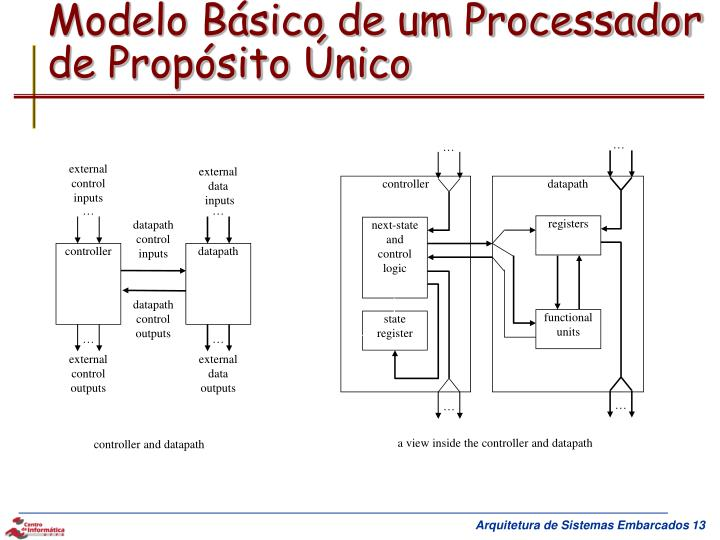Modelo Básico de um Processador de Propósito Único