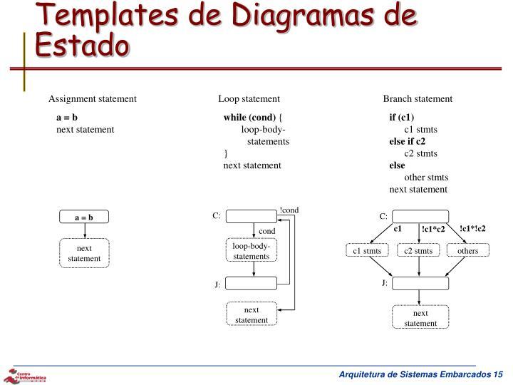Templates de Diagramas de Estado