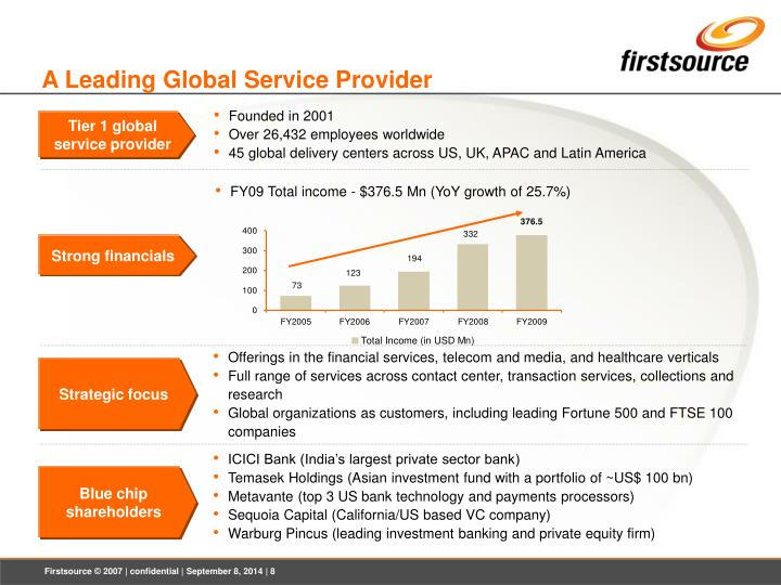 A Leading Global Service Provider