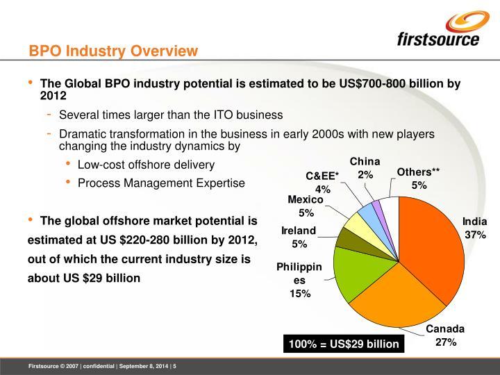 BPO Industry Overview