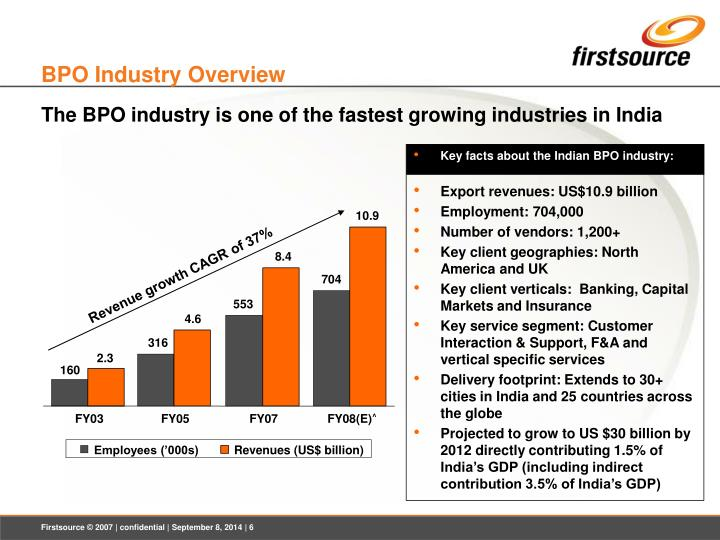 Key facts about the Indian BPO industry: