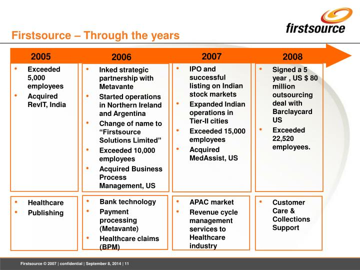 Firstsource – Through the years
