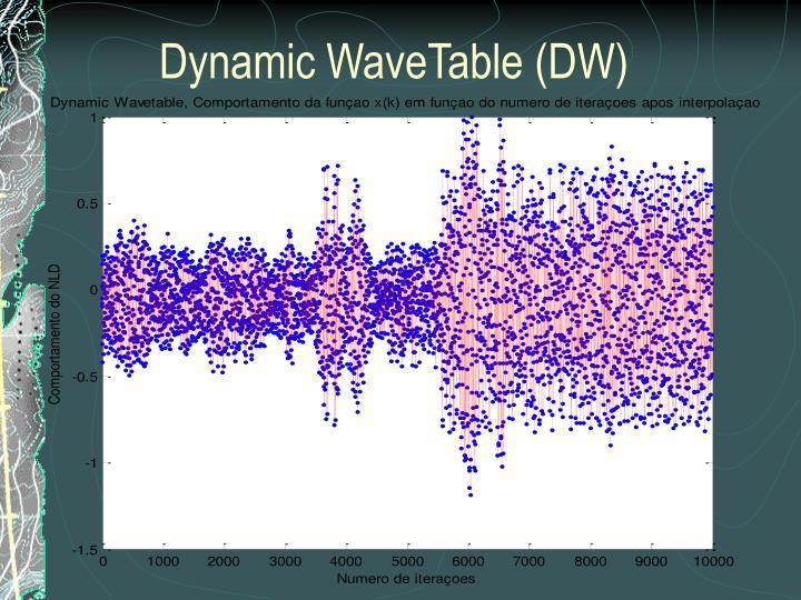 Dynamic WaveTable (DW)