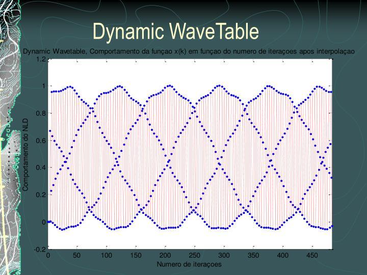 Dynamic WaveTable