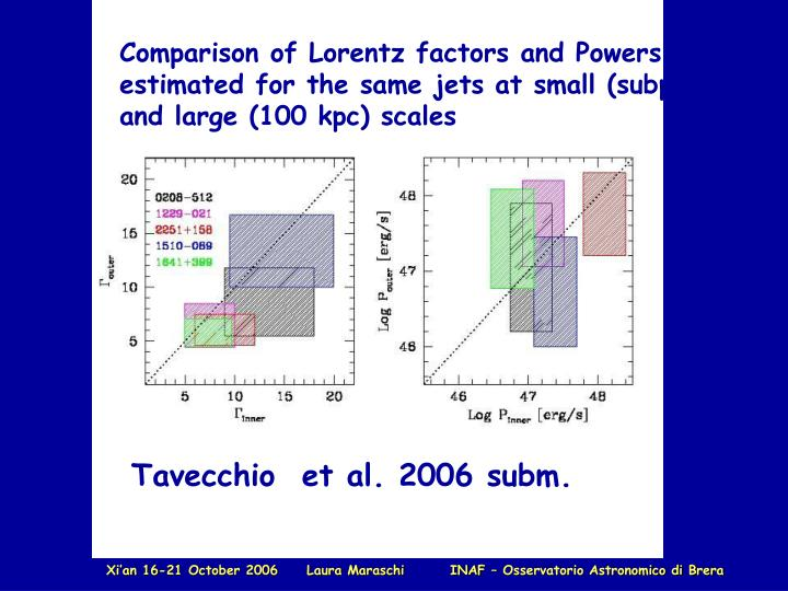 Comparison of Lorentz factors and Powers estimated for the same jets at small (subpc) and large (100 kpc) scales