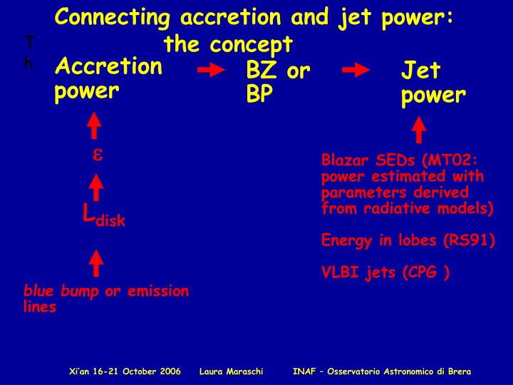 Connecting accretion and jet power: