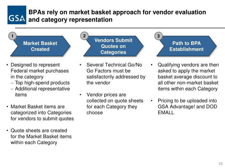 BPAs rely on market basket approach for vendor evaluation and category representation