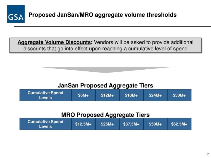 Proposed JanSan/MRO aggregate volume thresholds