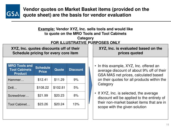 Vendor quotes on Market Basket items (provided on the quote sheet) are the basis for vendor evaluation