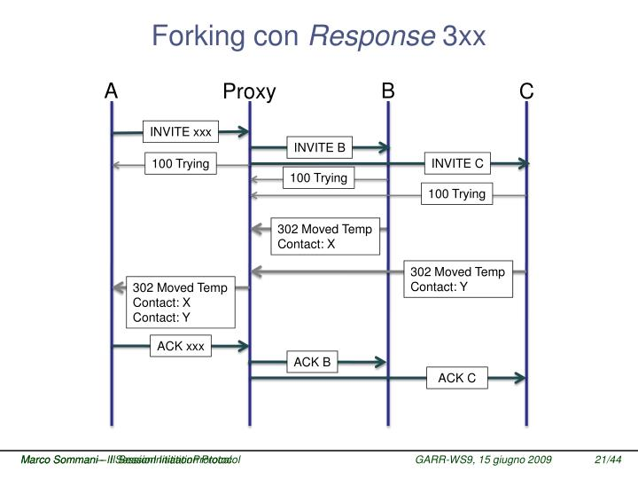 Forking con
