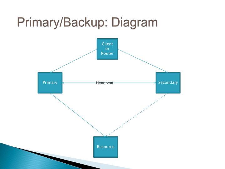 Primary/Backup: Diagram
