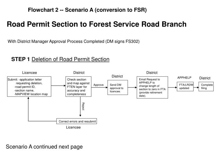 PPT - Road Permit Section to Forest Service Road Branch ...