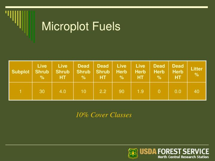 Microplot Fuels
