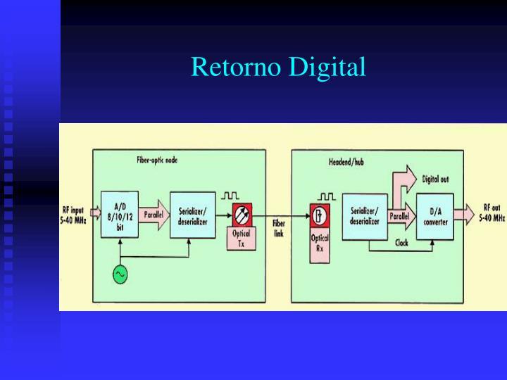 Retorno Digital